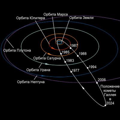 Движение кометы Галлея в Солнечной системе