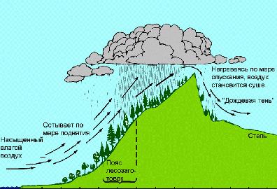 Климат гор. Осадки.