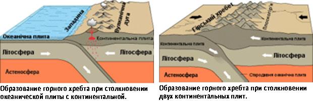 Образование горных хребтов при столкновении плит