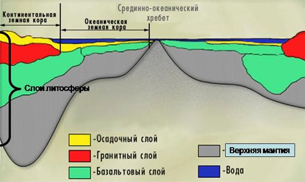 Слои литосферы