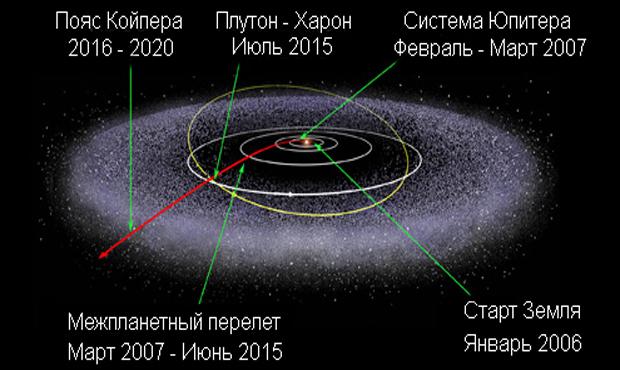 Хронология и траектория полета зонда New Horizons к карликовой планете Плутон.