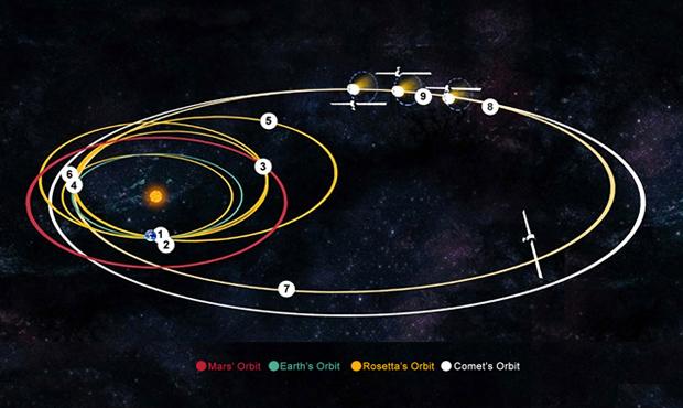 Траектория полета Розетты