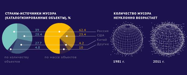 Какие страны больше всего загрязняют космос?