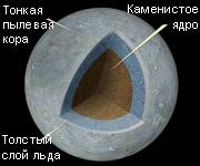 Карликовая планета Церера