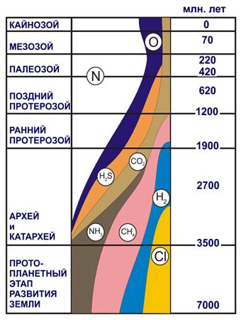 Состав первичной и вторичной атмосферы Земли