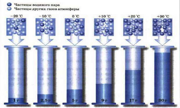 Зависимость количества водяного пара в насыщенном воздухе от температуры воздуха. Вода в атмосфере Земли.