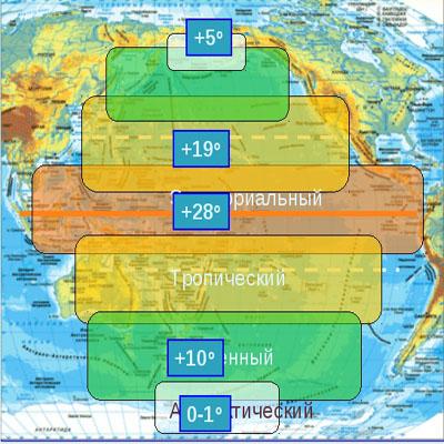 Воды Тихого океана. Климат Тихого океана