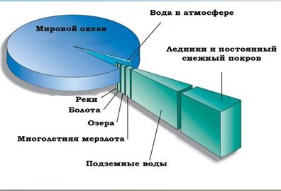 характеристика и состав гидросферы.