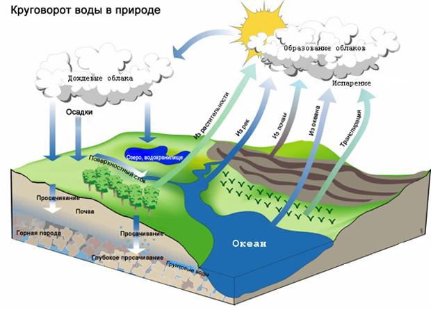 Гидроогический цикл. Вода в атмосфере Земли.